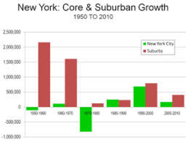 Growth of Suburbanization
