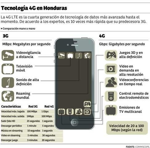 Honduras se suma a la cuarta generación de telefonía móvil