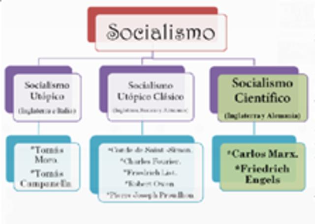 El Socialismo cientifico.