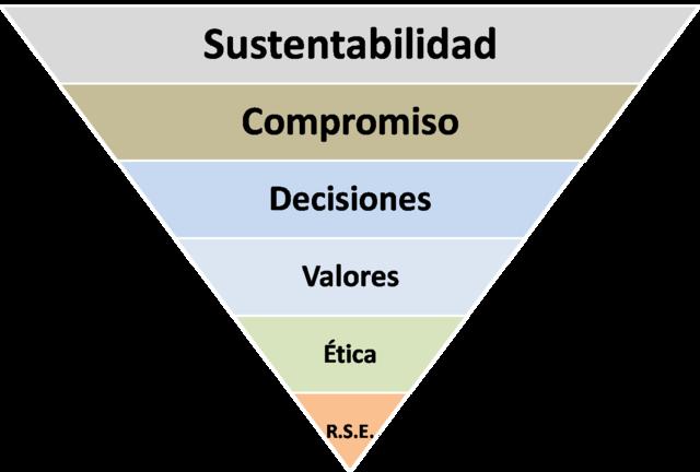 Comisión Brundtland :sostenibilidad