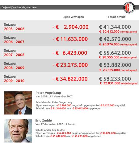 Feyenoord kondigt bezuinigingen aan. Zes miljoen tekort.