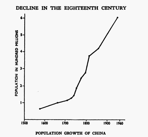 Population Pressure 1860