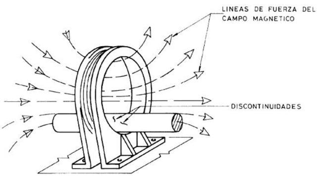 Invención de una bobina consiguiendo la magnetización.