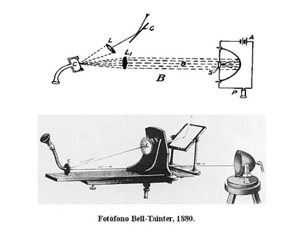 Invención del Fotófono