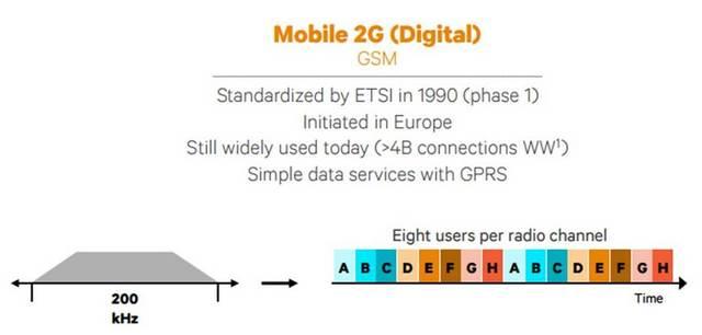GSM 2G Digital