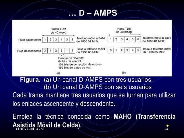 D-AMPS 2G Móvil (digital)