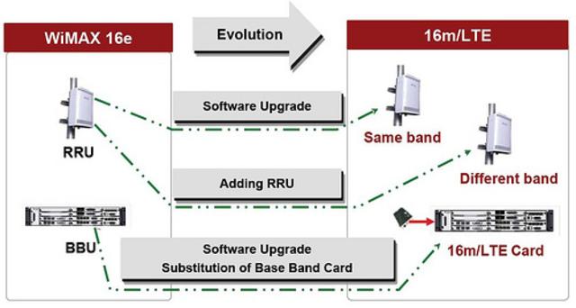 Tecnologías avanzadas de 3G consideradas 4G