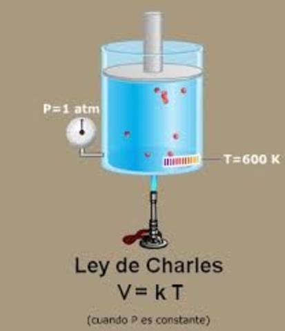 Jacques Charles propone la ley de Charles