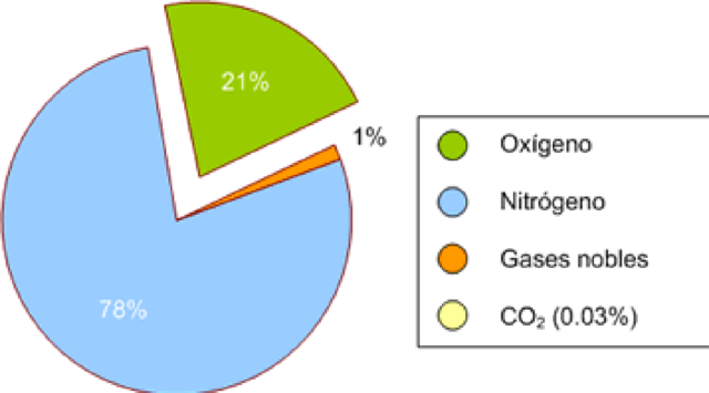 Descubrimientos de las propiedades fisicas y quimicas del aire y otros gases.
