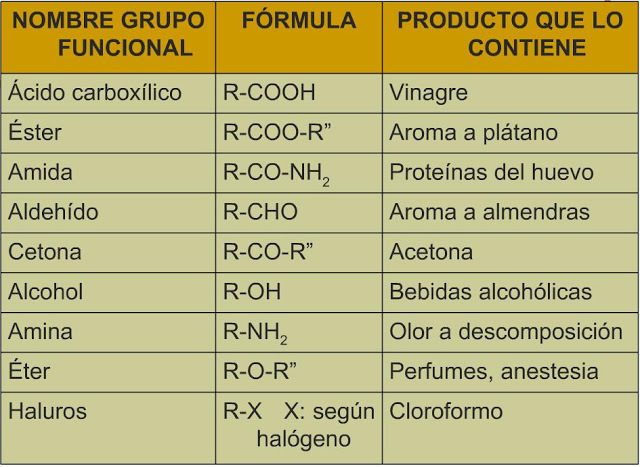 Descubrimiento de los grupos funcionales y radicales.