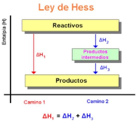 Ley de Hess.
