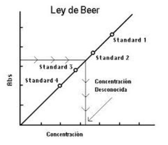 Ley de Beer