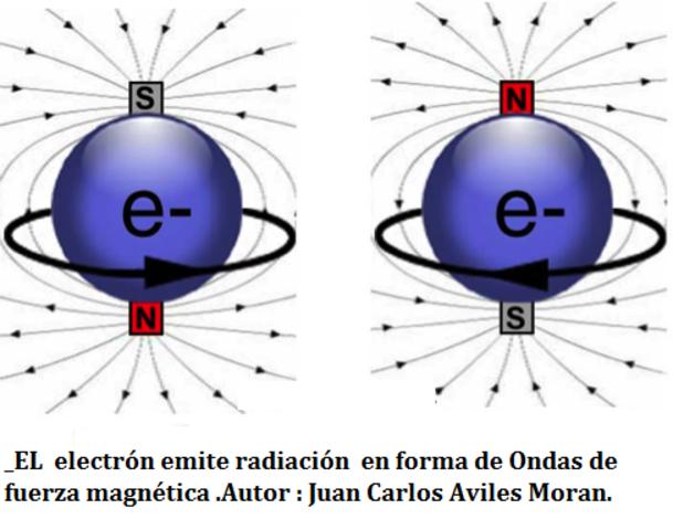 La carga del electrón