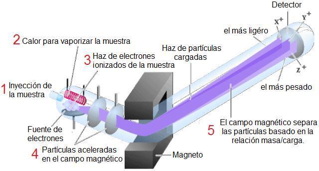 Espectrometría de masas.
