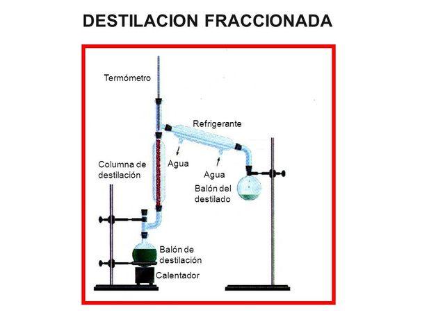 destilacion fraccionaria