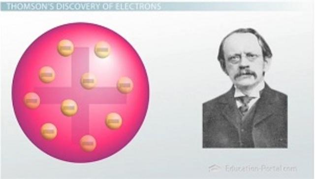 Modelo de J.J Thomson