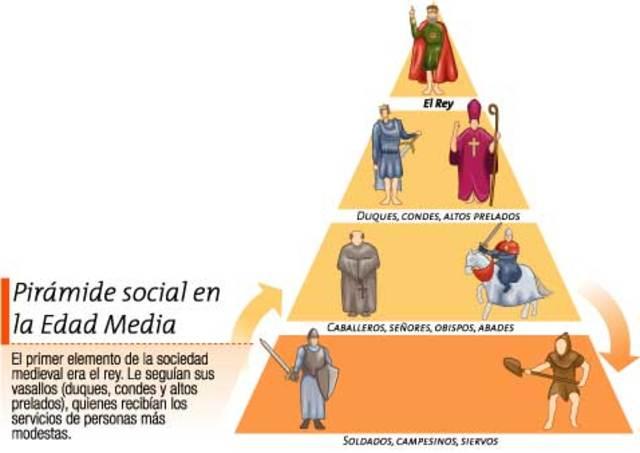 Piramide del sistema feudal