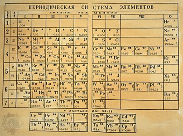 Dimitri Ivanovith Mendeleieff
