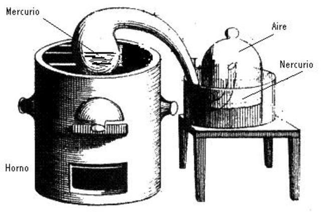 Quimica Neumatica