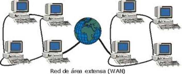 CONECTIVIDAD DE COMPUTADORAS
