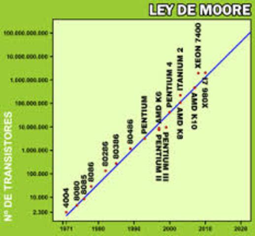 Se explica la ley de Moore