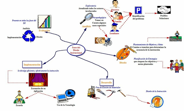 Asocioación para la Comunicación y Tecnología Educacional