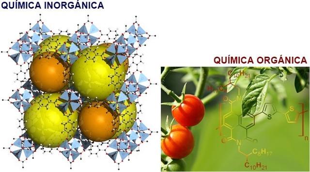 Clasificación de la química orgánica e inorgánica.