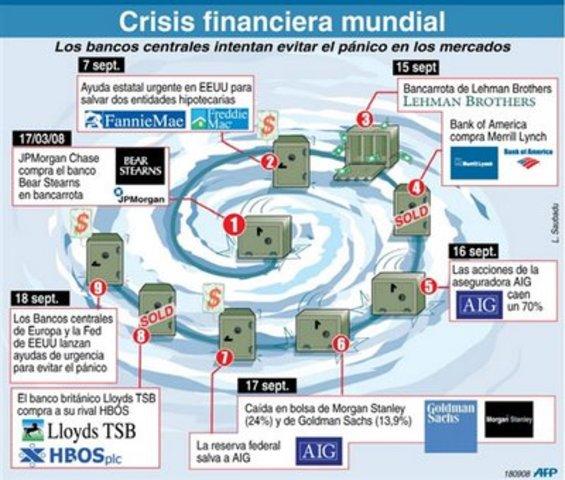 Crisis económica del 2008, desata el caos. II