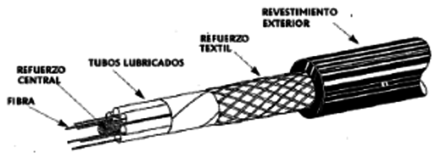 CABLE DE FIBRA ÓPTICA