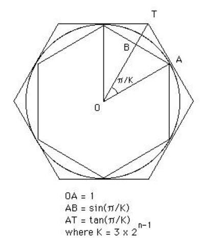 Archimedes' argument for Pi