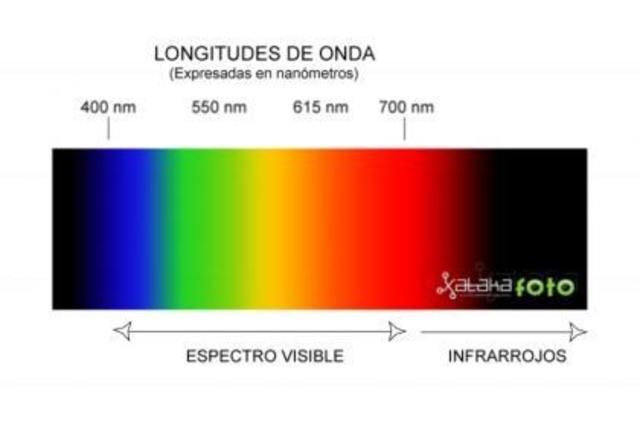 invento de un sistema de rayos infrarojos