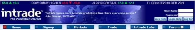 Intrade, marché de prédiction irlandais