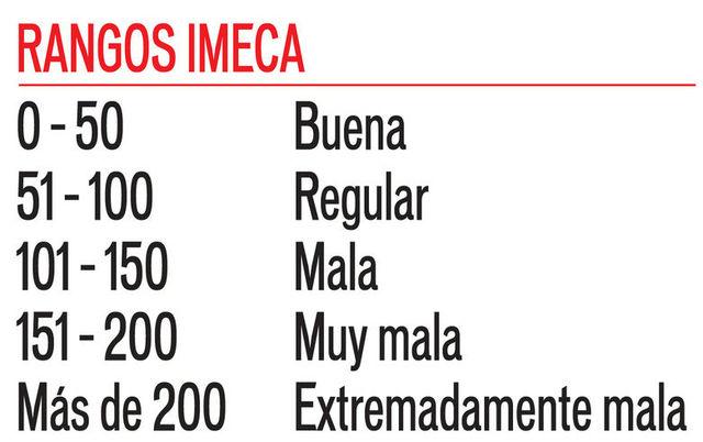 Creacion de la IMECA