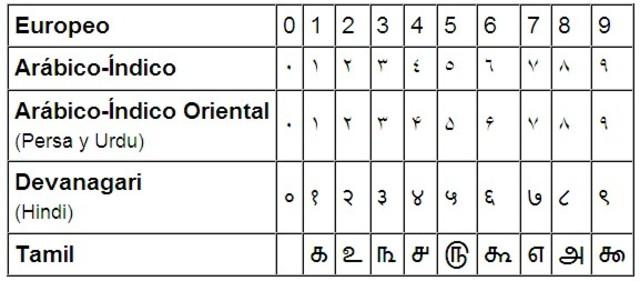Siglo  1: Incorporacion del 0 y comienzo de la notacion posicional.