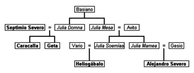 (193-235 d. C.) La dinastía Severa