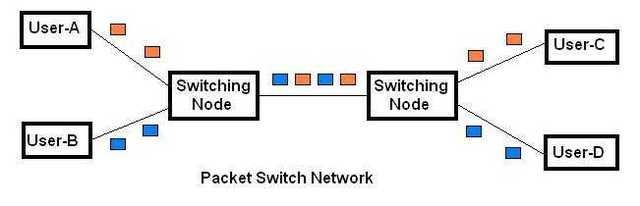 Communication through packet-switching
