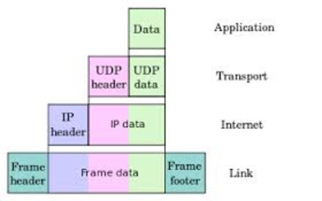 Primer Protocolo de Transferencia de datos