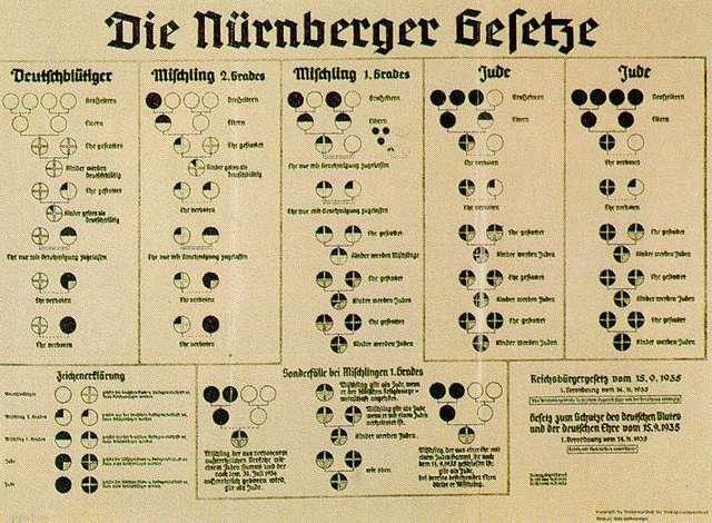 """Nuremberg """"Race Laws"""""""