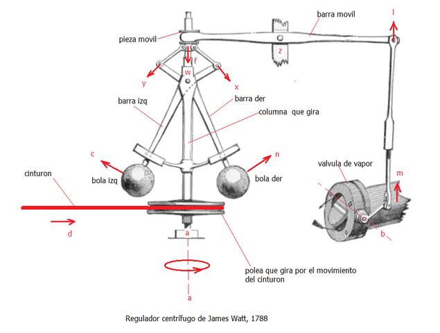 Regulador Centrifugo James Watt