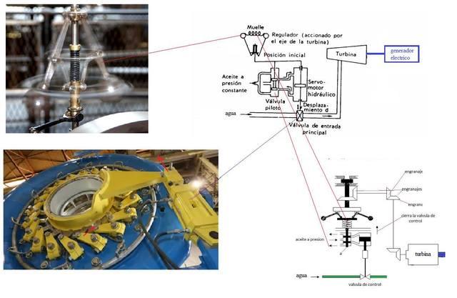 Regulador de velocidad de turbina