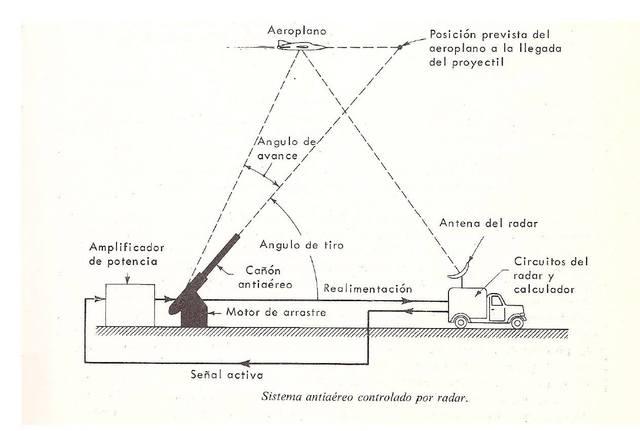 Técnicas de análisis y diseño