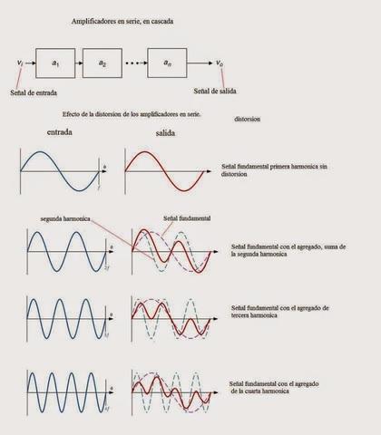 Diseño de servomecanismos