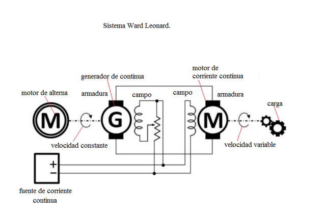 Sistema Ward Leonard
