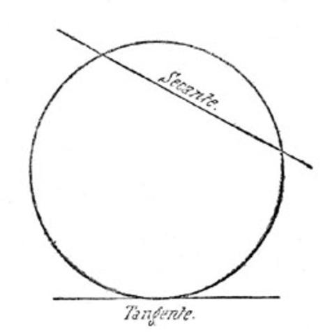 Introduce los nombres modernos de las funciones tangente y secante