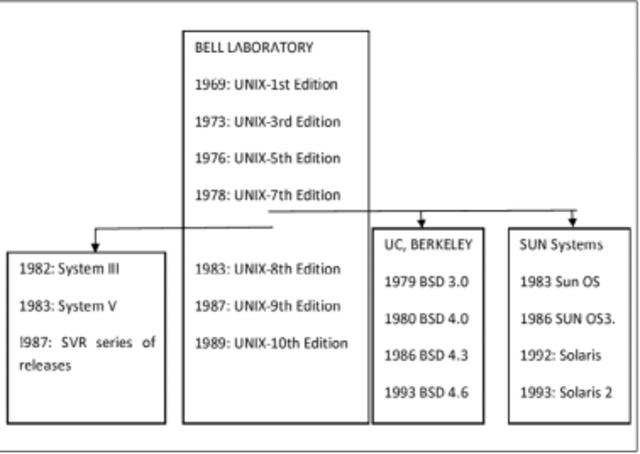 División de Unix