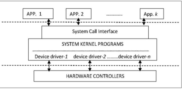 Separación de Kernel y privilegios de usuario UNIX