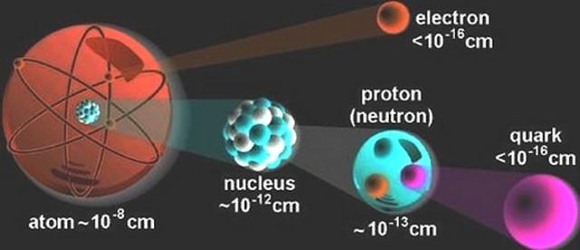 Modelo de Quarks
