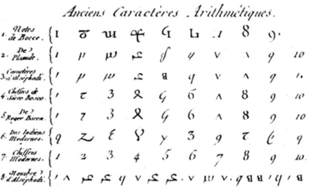 670 d. C. SISTEMA NUMERICO ARÁBIGO