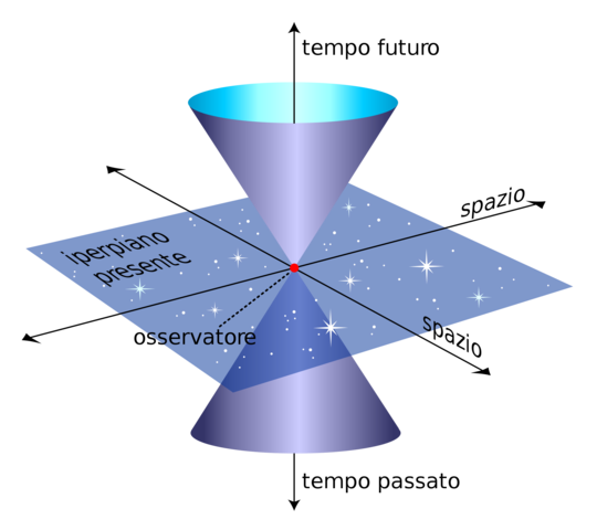 Albert Einstein sviluppa la Relatività ristretta