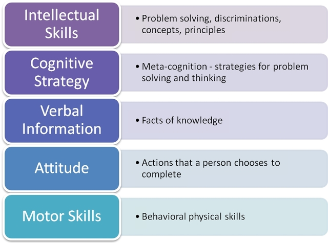 """R. M. Gagne publica """"Conditions of Learning"""""""